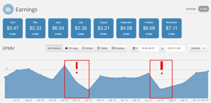Einnahmen im Ezoic Dashboard