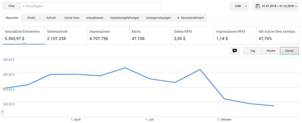 Einnahmen mit Google Adsense